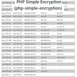 PHP Simple Encryption